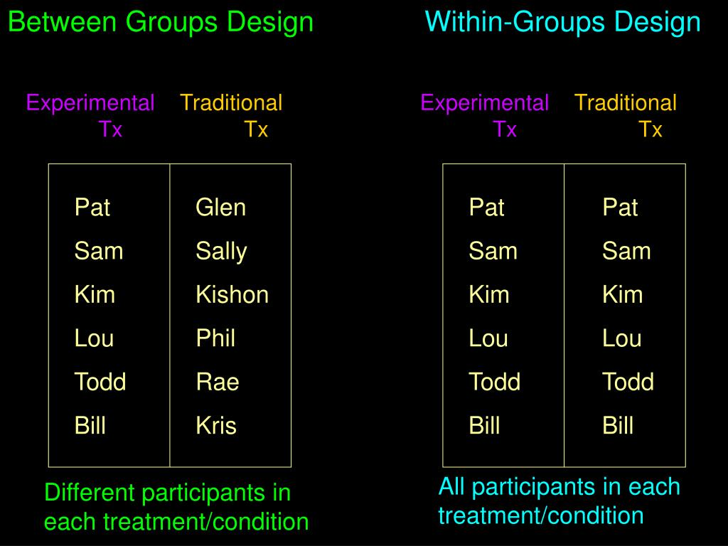 Between Groups Design