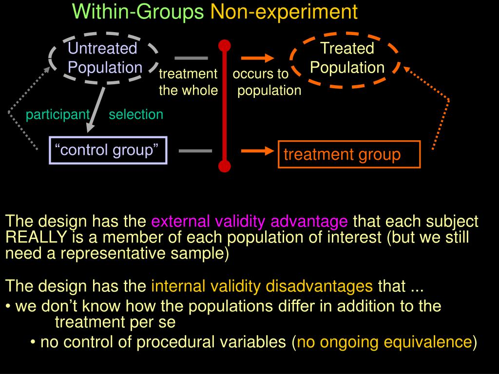 Within-Groups