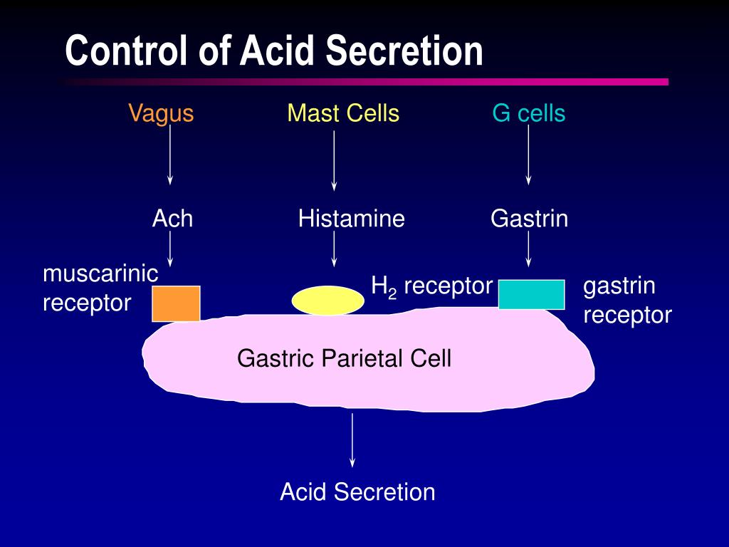 Control of Acid Secretion