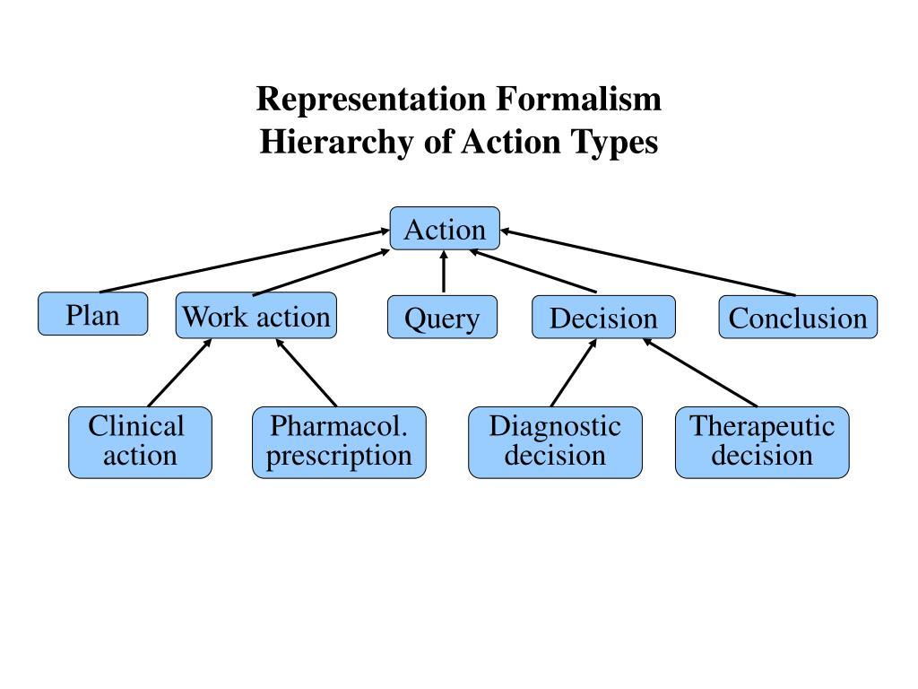 Representation Formalism