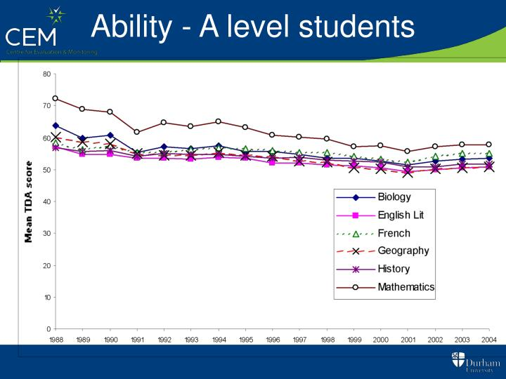 Ability - A level students