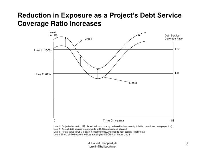 Reduction in Exposure as a Project's Debt Service Coverage Ratio Increases
