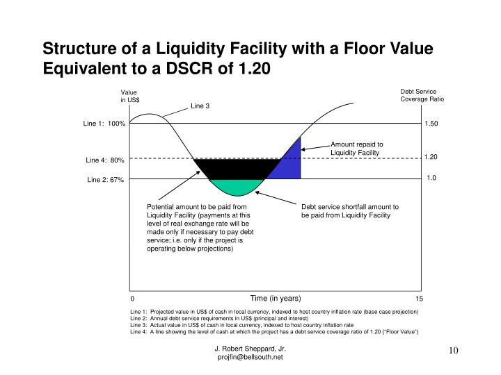 Structure of a Liquidity Facility with a Floor Value Equivalent to a DSCR of 1.20