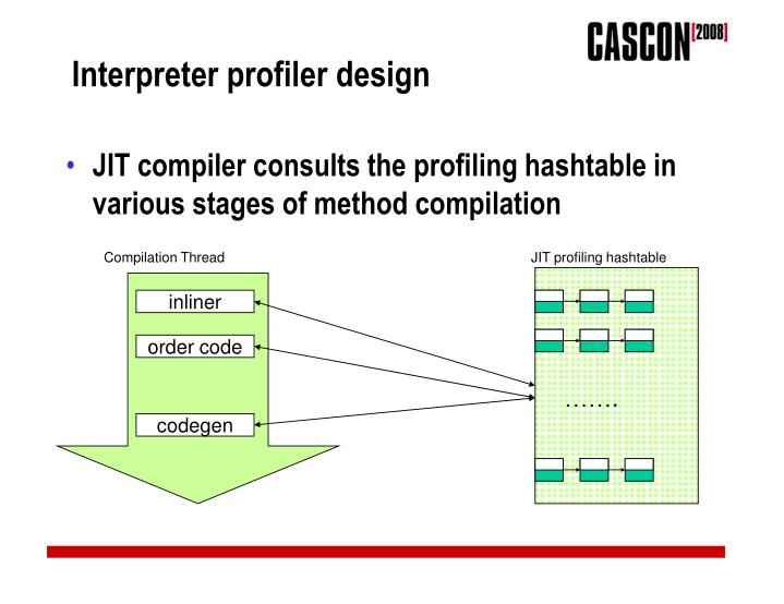 Interpreter profiler design