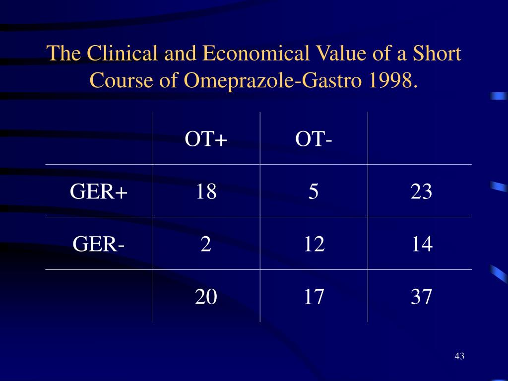 The Clinical and Economical Value of a Short Course of Omeprazole-Gastro 1998.