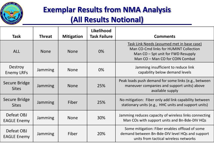 Exemplar Results from NMA Analysis