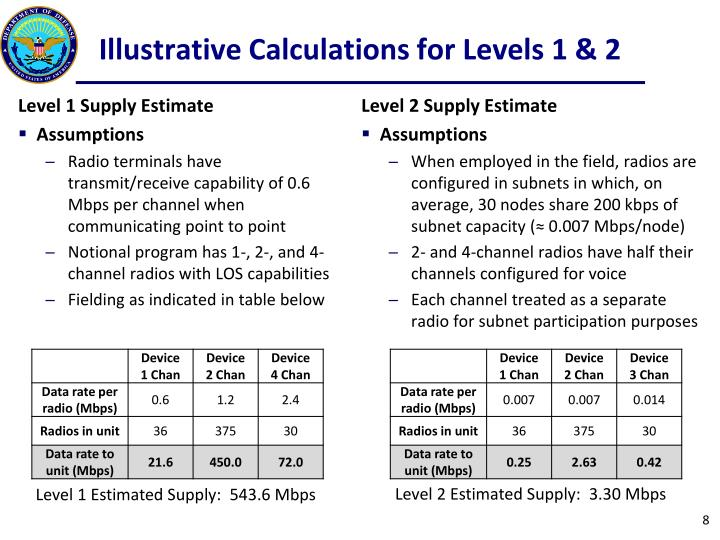Illustrative Calculations for Levels 1 & 2