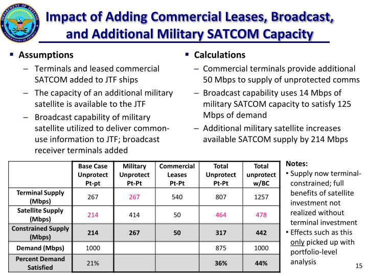 Impact of Adding Commercial Leases, Broadcast, and Additional Military SATCOM Capacity