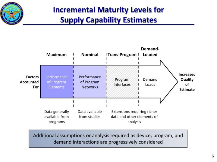 Incremental Maturity Levels for