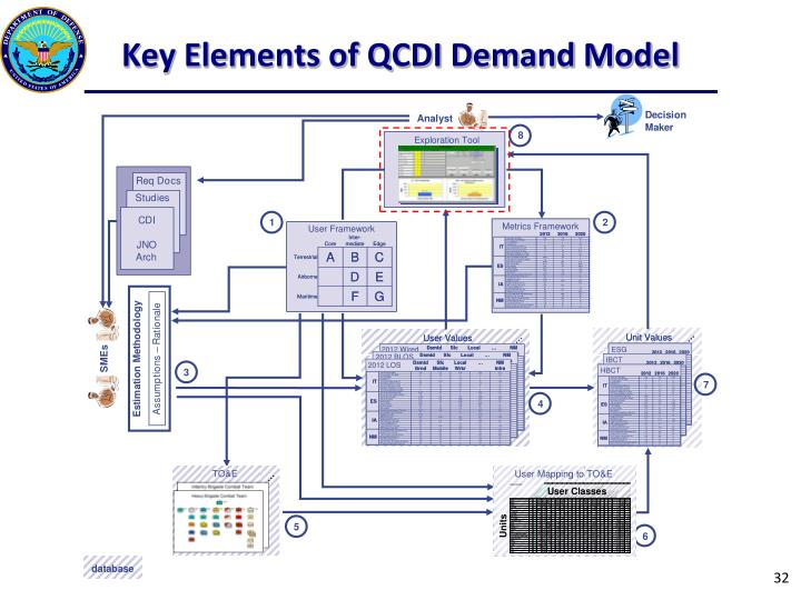 Key Elements of QCDI Demand Model