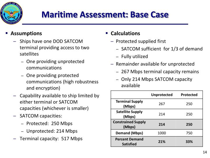 Maritime Assessment: Base Case