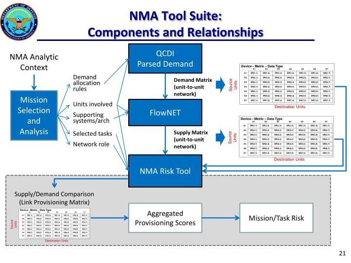 NMA Tool Suite: