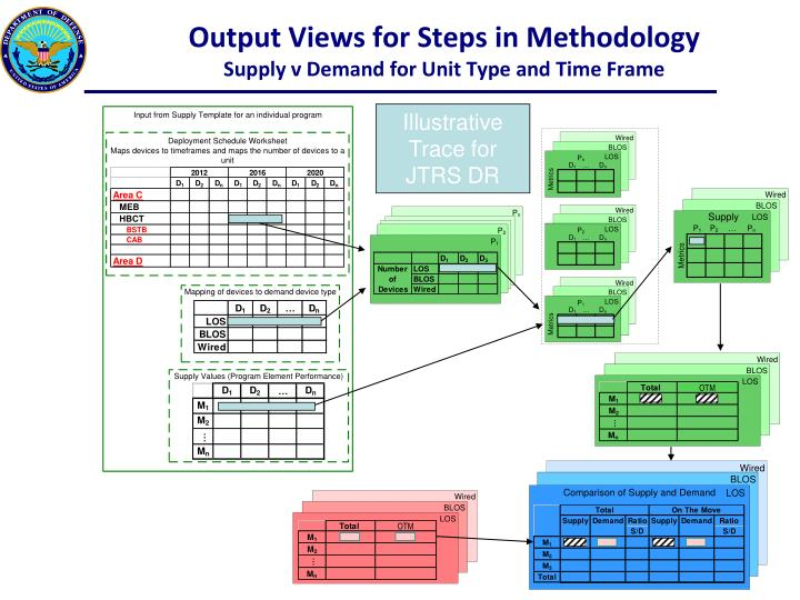 Output Views for Steps in Methodology