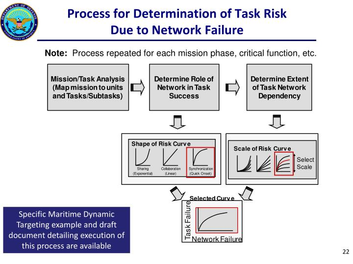 Process for Determination of Task Risk