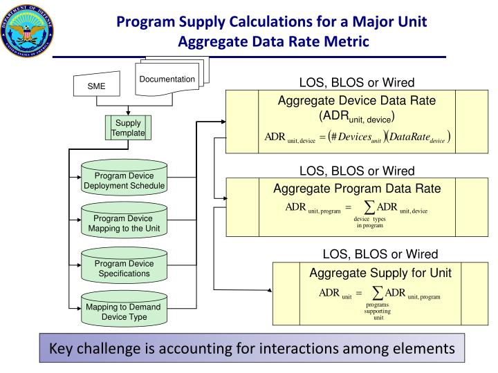 Program Supply Calculations for a Major Unit