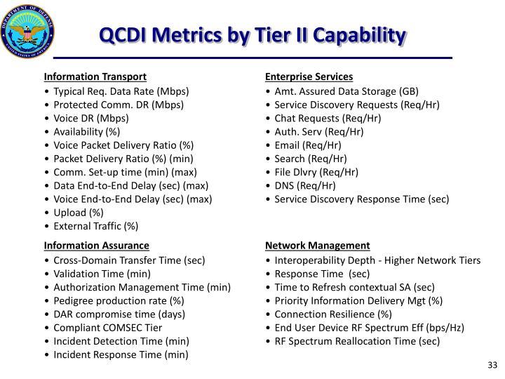 QCDI Metrics by Tier II Capability