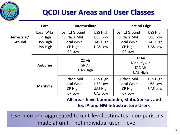 QCDI User Areas and User Classes