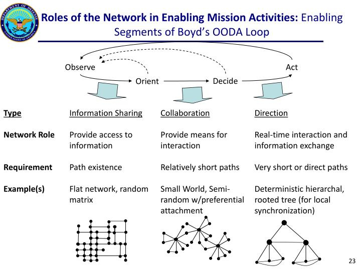 Roles of the Network in Enabling Mission Activities: