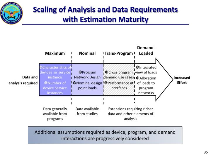 Scaling of Analysis and Data Requirements