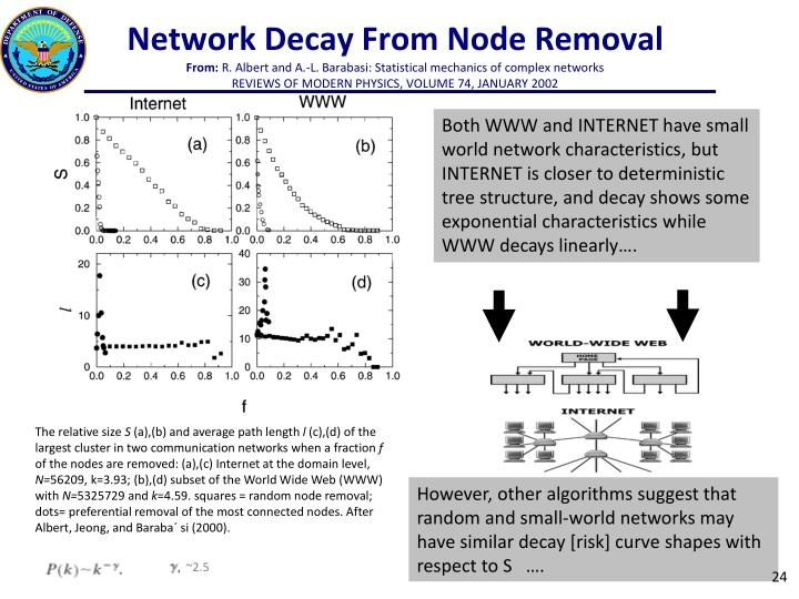 Network Decay From Node Removal