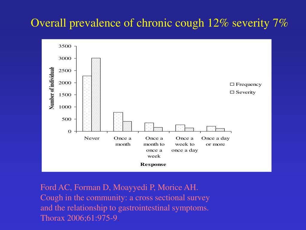 Overall prevalence of chronic cough 12% severity 7%