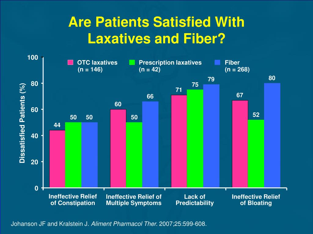 Are Patients Satisfied With