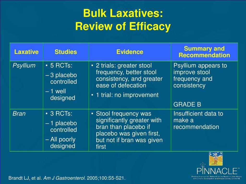 Bulk Laxatives: