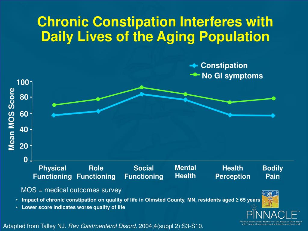 Chronic Constipation Interferes with Daily Lives of the Aging Population