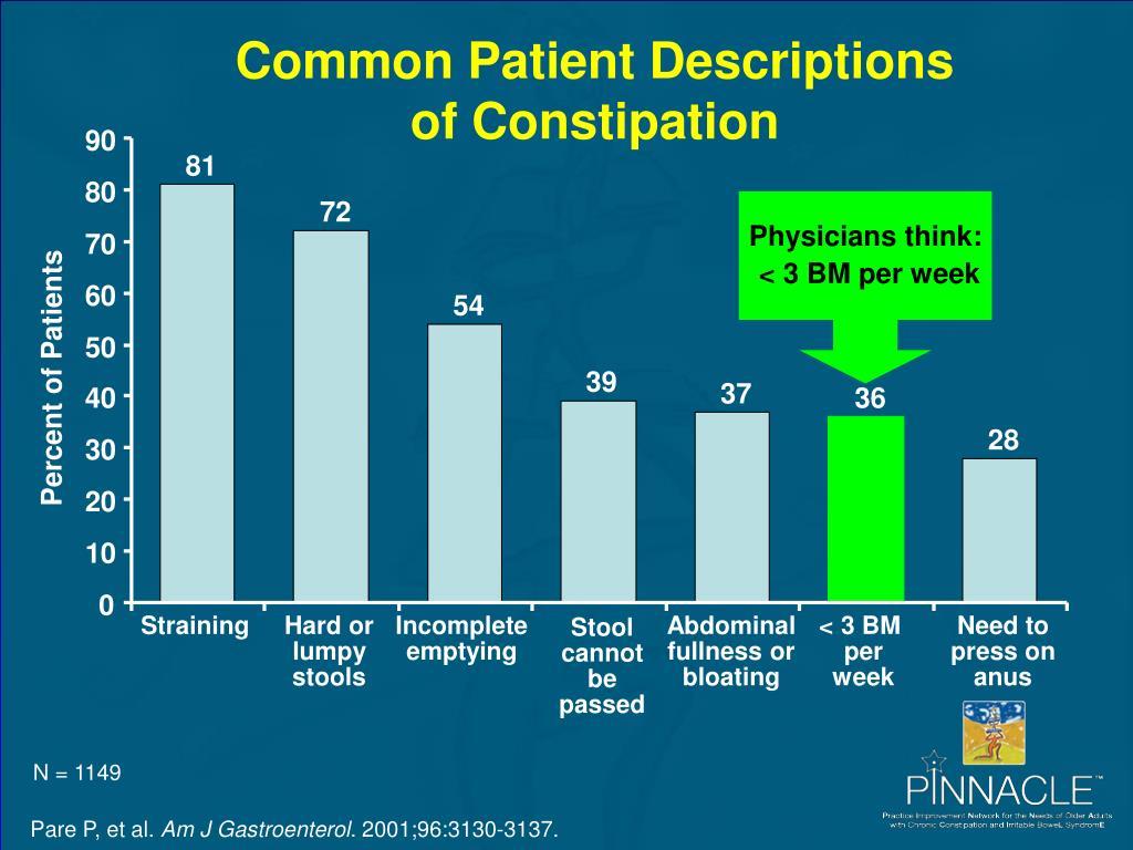 Common Patient Descriptions