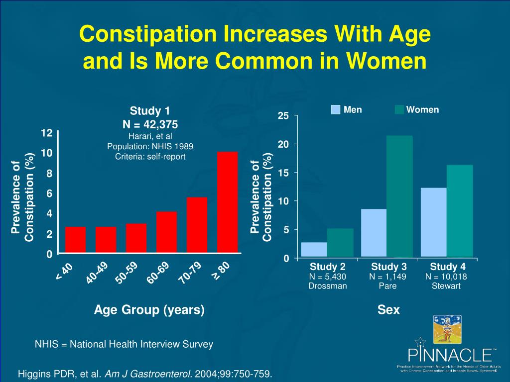 Constipation Increases With Age