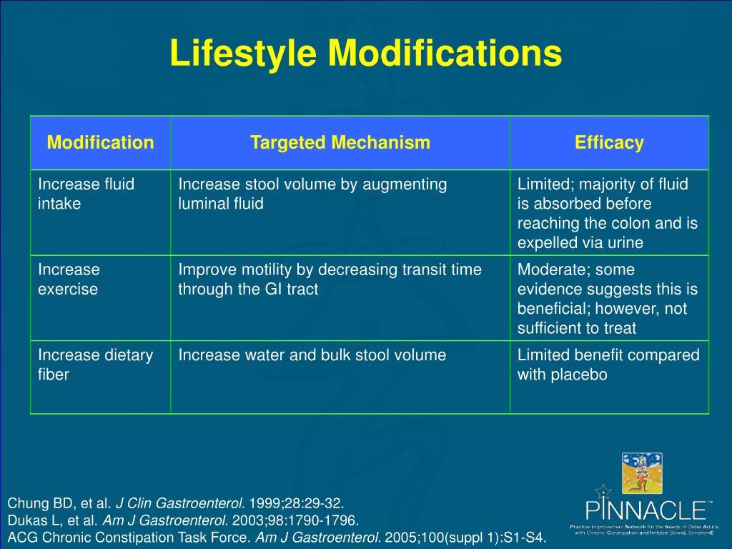 Lifestyle Modifications