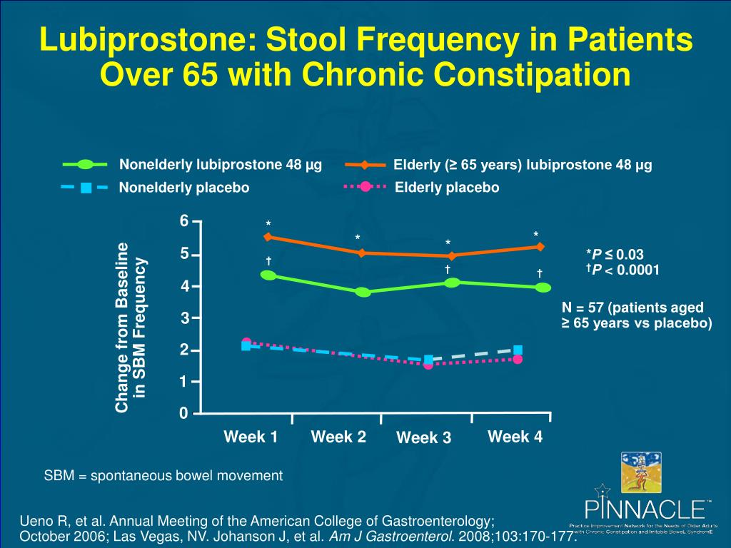 Lubiprostone: Stool Frequency in Patients Over 65 with Chronic Constipation