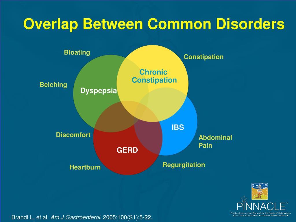Overlap Between Common Disorders