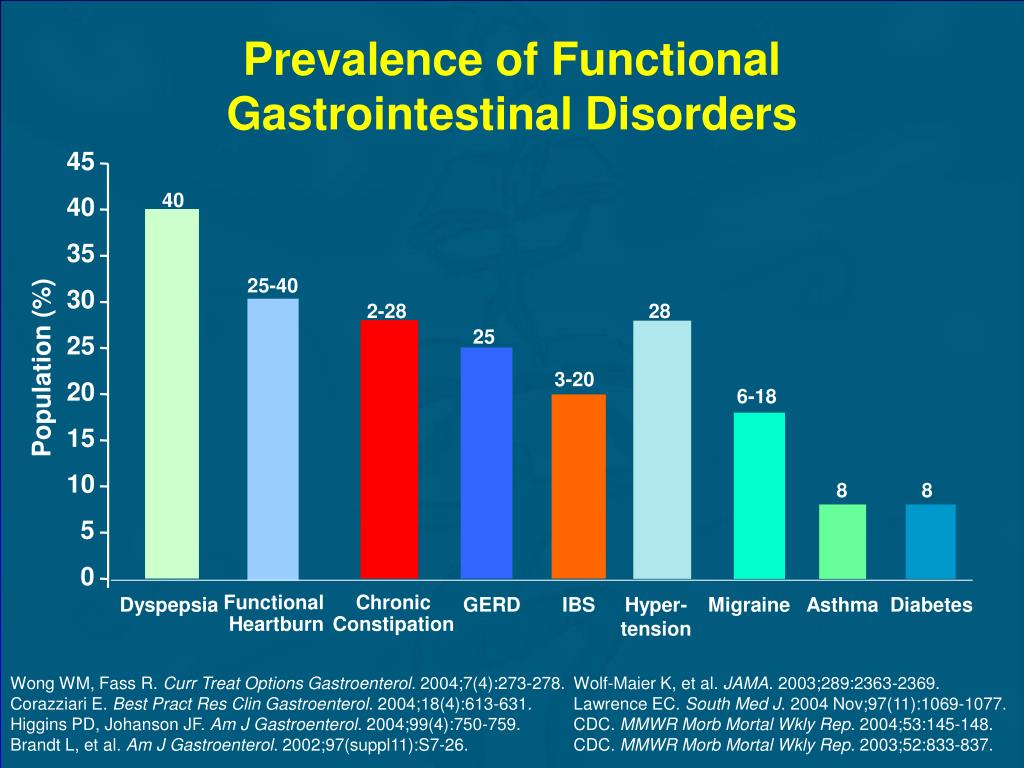 Prevalence of Functional