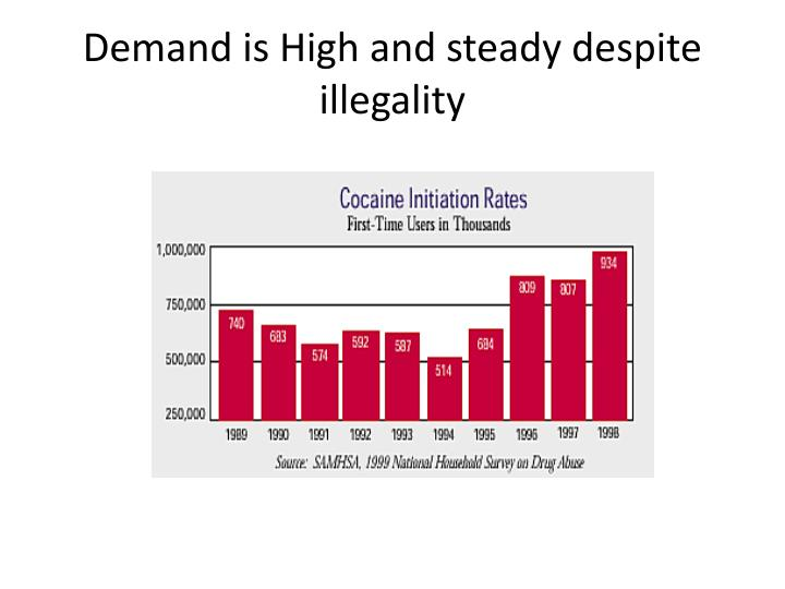 Demand is High and steady despite illegality