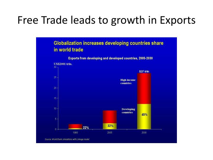 Free Trade leads to growth in Exports