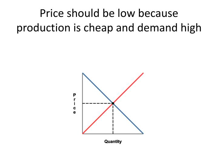 Price should be low because production is cheap and demand high