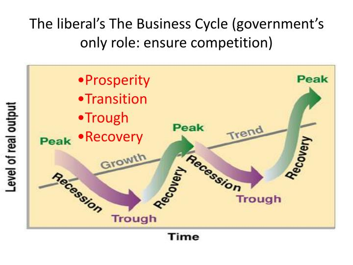 The liberal's The Business Cycle (government's only role: ensure competition)