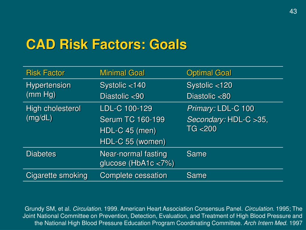 CAD Risk Factors: Goals