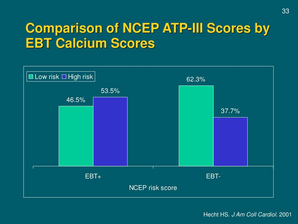 Comparison of NCEP ATP-III Scores by EBT Calcium Scores
