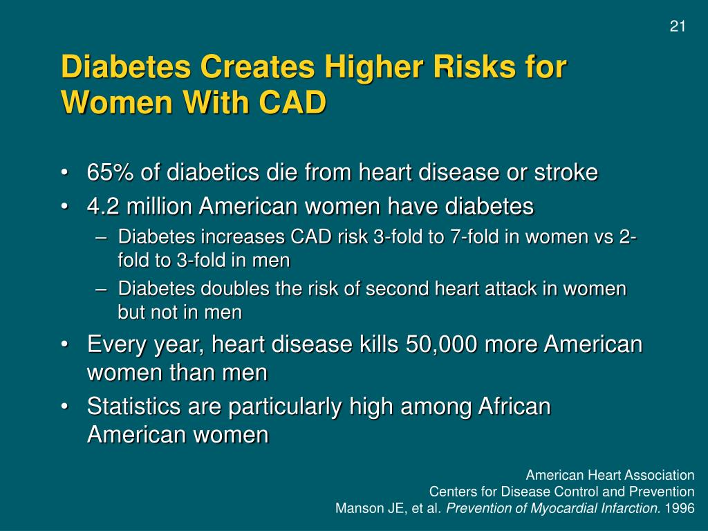 Diabetes Creates Higher Risks for Women With CAD