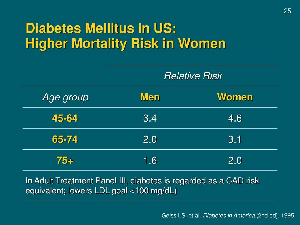 Diabetes Mellitus in US: