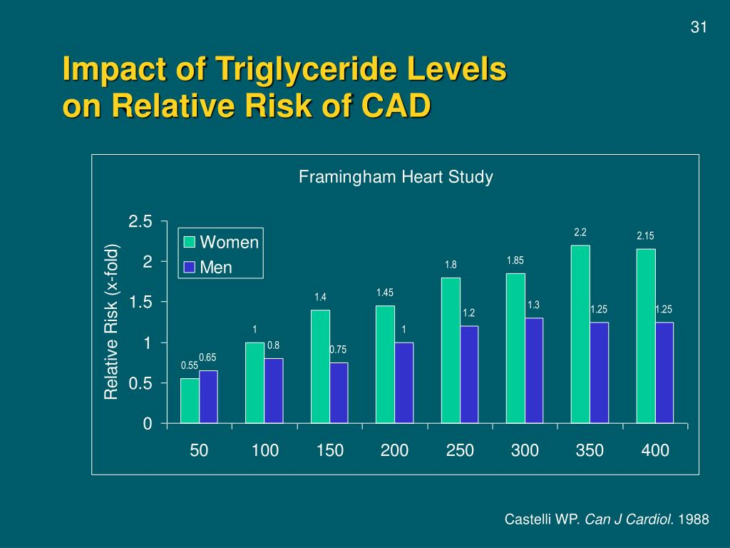 Impact of Triglyceride Levels