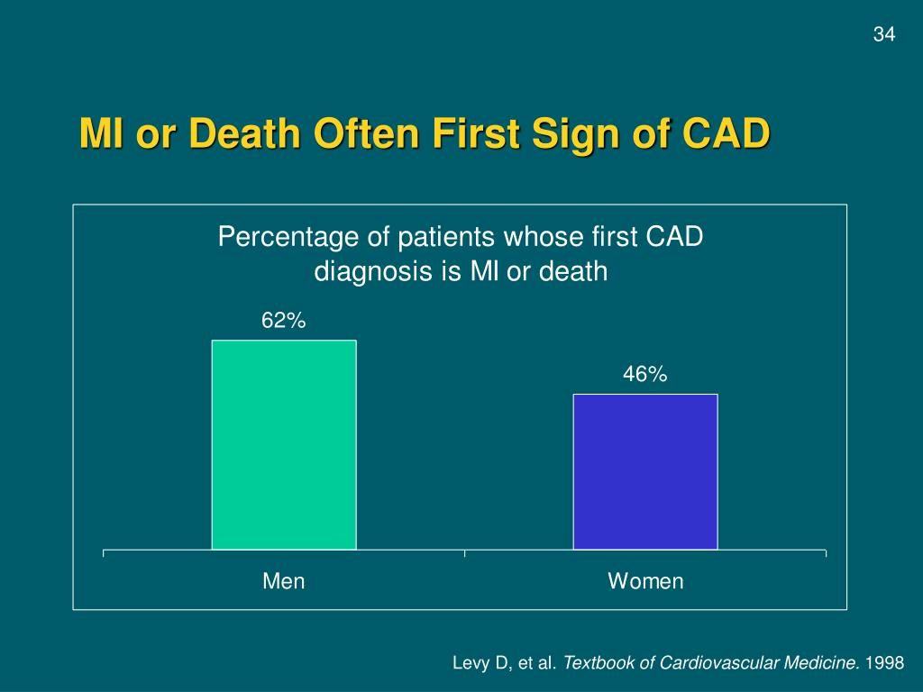 MI or Death Often First Sign of CAD