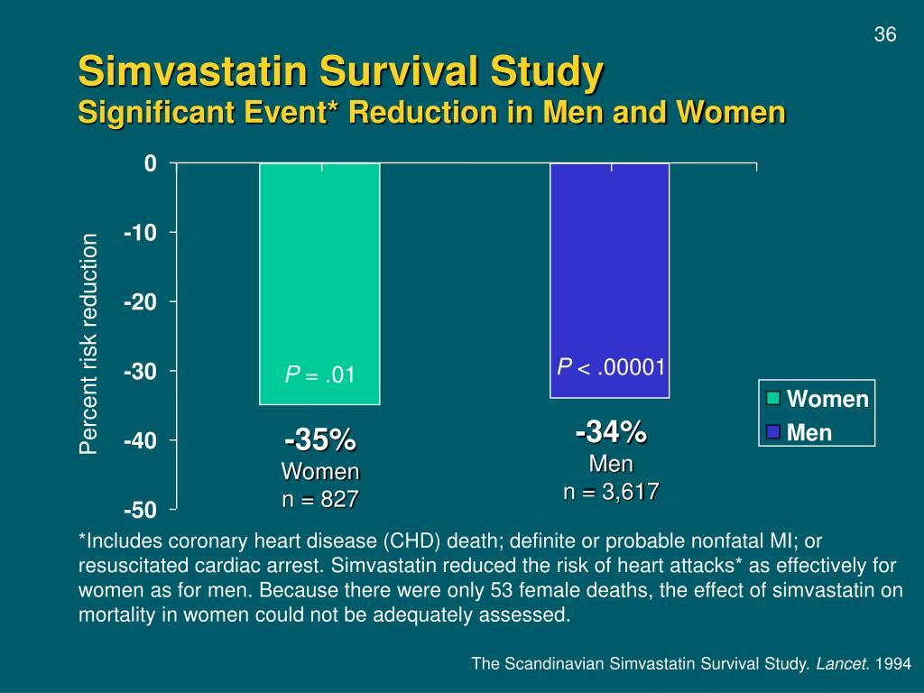 Simvastatin Survival Study