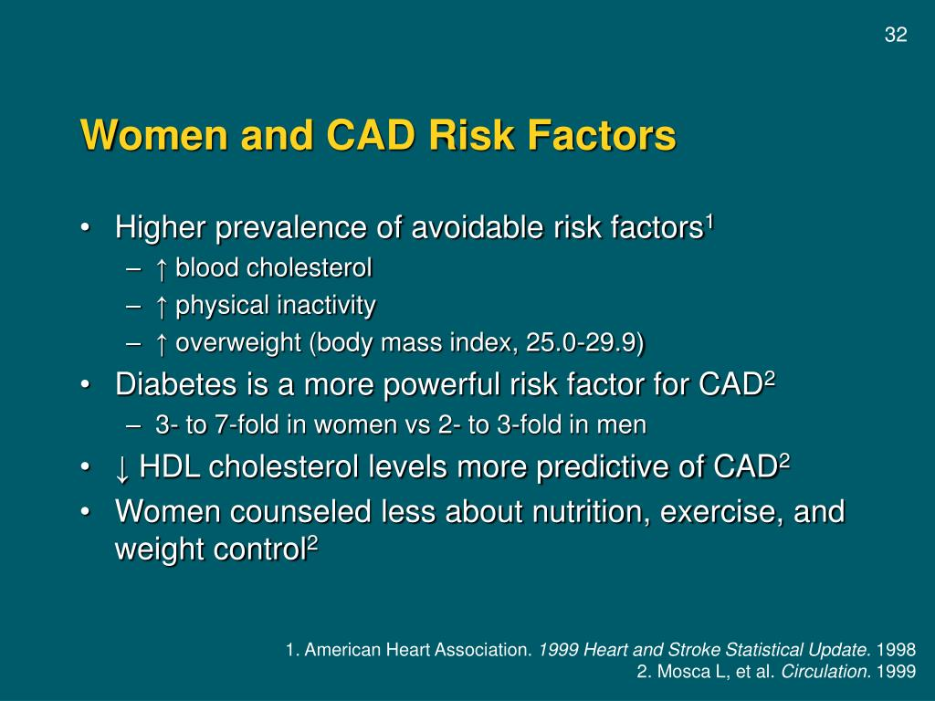 Women and CAD Risk Factors