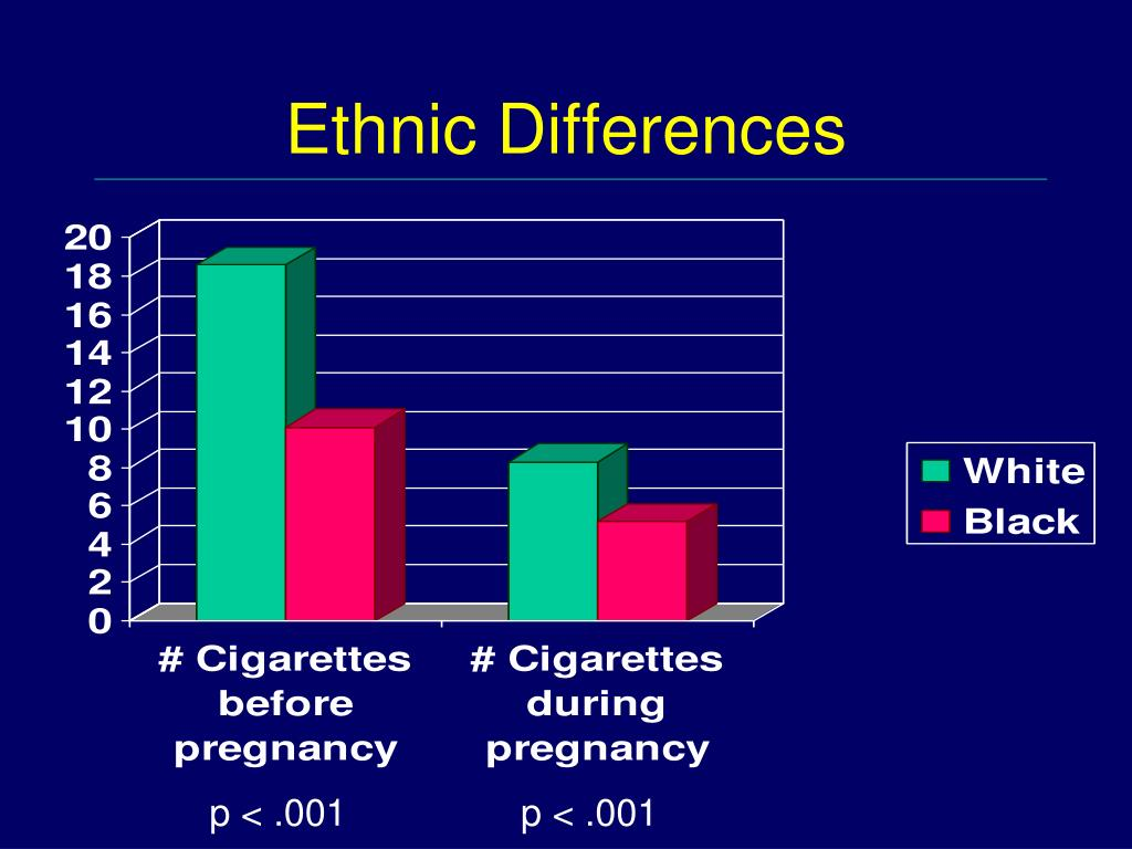 Ethnic Differences