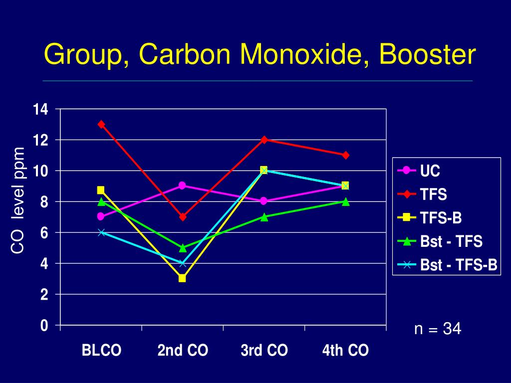 Group, Carbon Monoxide, Booster