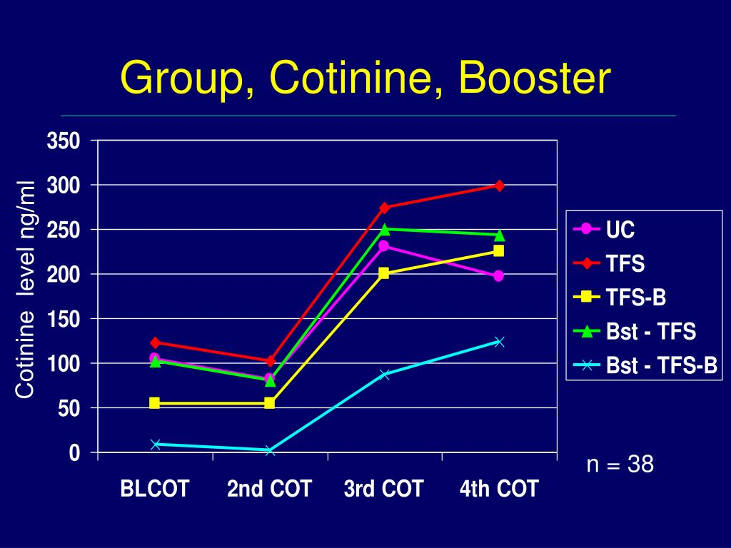 Group, Cotinine, Booster