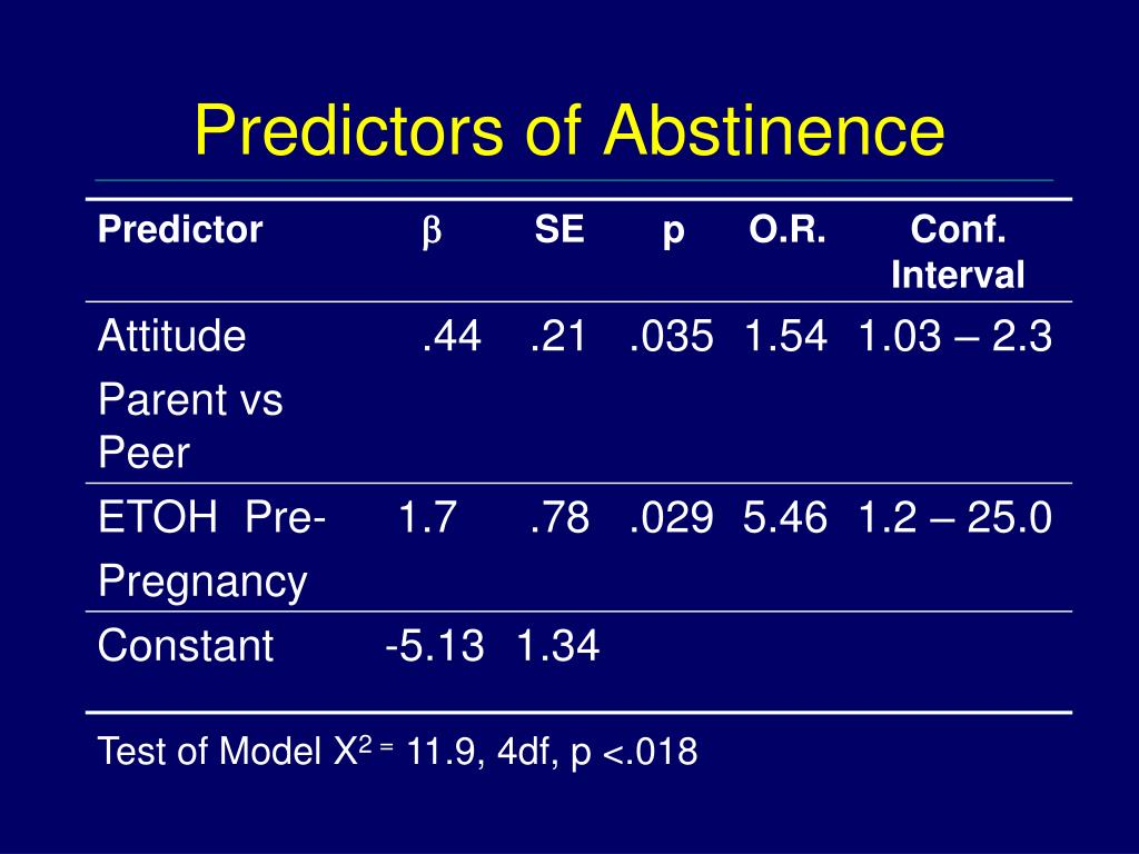 Predictors of Abstinence